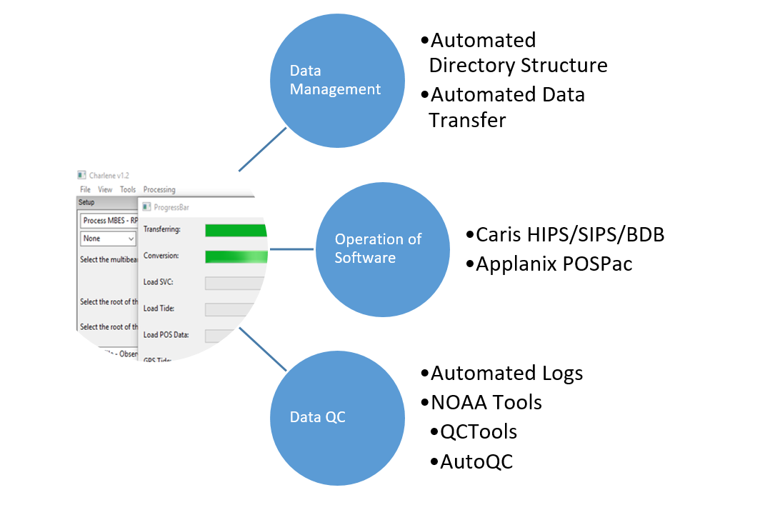 Charlene - Automated Data Processor — Pydro documentation
